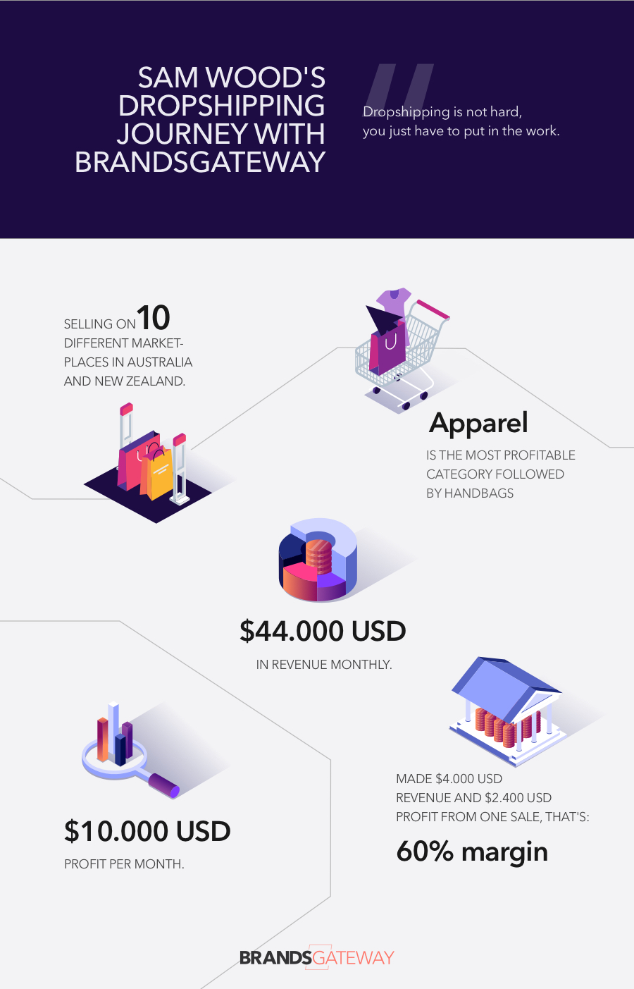 The dropshipping journey with BrandsGateway