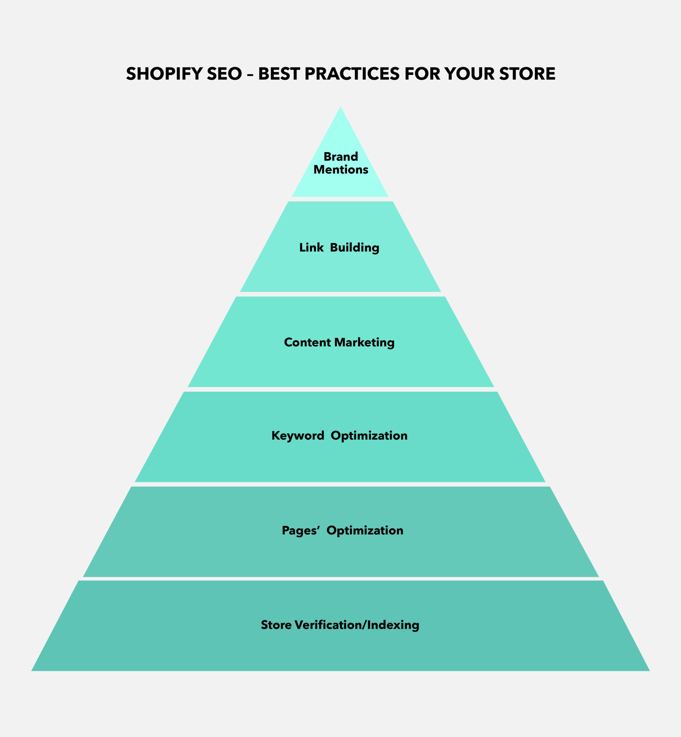 SEO Shopify: Best practices for your store